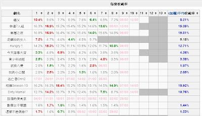 2012年冬季日劇最新收視率﹝2012.3.5﹞