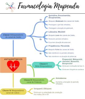 Estudar Farmacologia usando Mapas Mentais