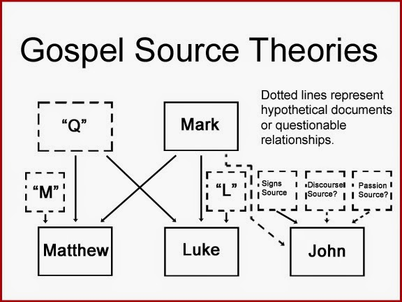 bosch comparison of gospel of matthew Parallel comparison of the synoptic gospels matthew, mark and luke and the gospel parallels also compare the fourth canonical book of john.