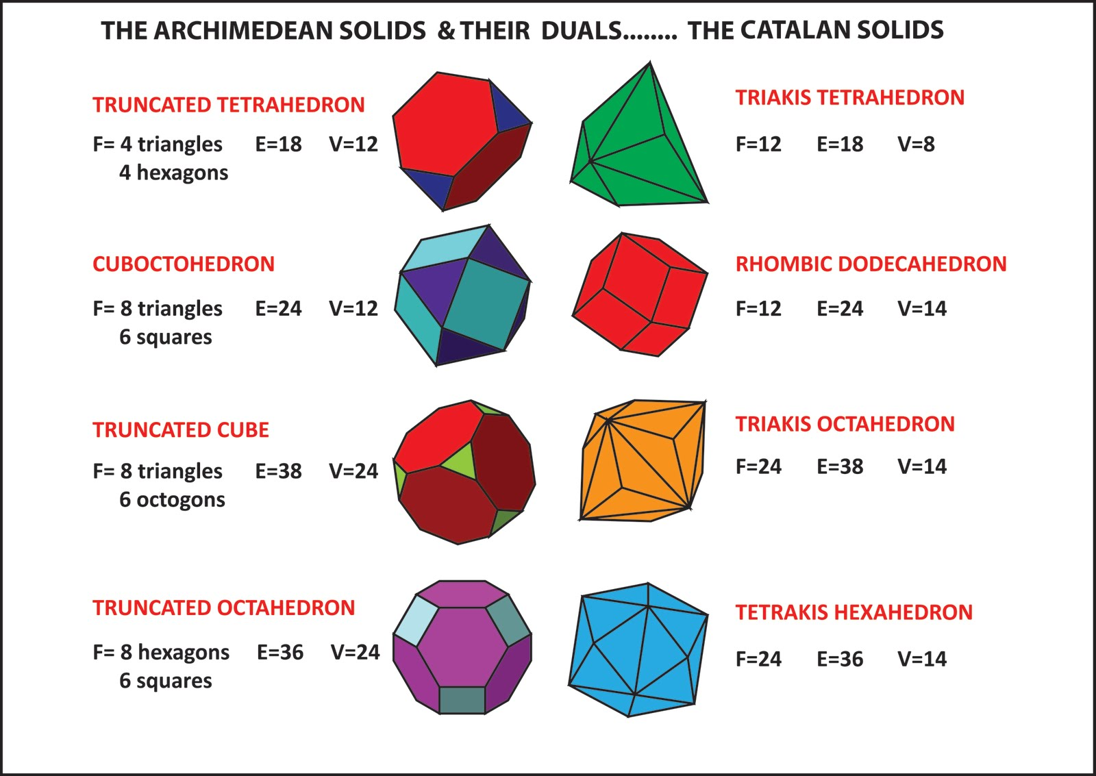 Fun With Mathematics Archimedean Duals E Catalan Solids