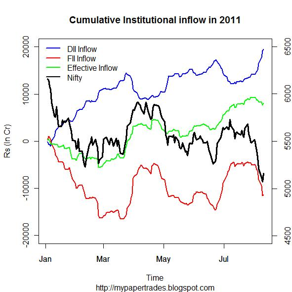 Plotting Cumulative FII &amp; DII Inflow against Nifty spot index