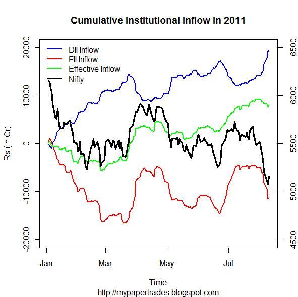 Plotting Cumulative FII & DII Inflow against Nifty spot index