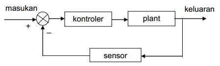 Sistem kontrol loop terbuka dan sistem kontrol loop tertutup fload dengan kata lain istilah loop tertutup berarti menggunakan aksi umpan balik untuk memperkecil kesalahan sistem ccuart Image collections