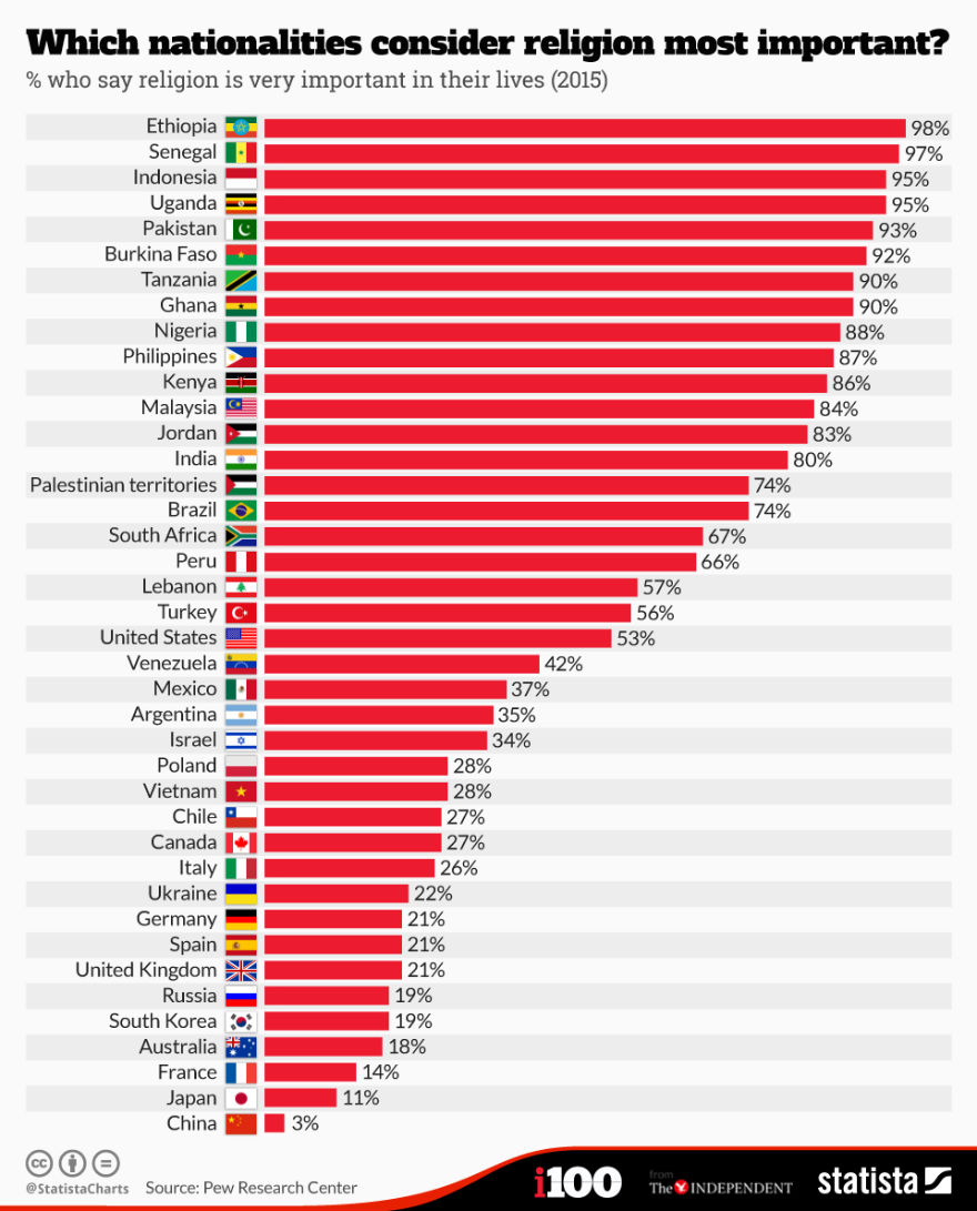 HOW STRONGLY DIFFERENT COUNTRIES AROUND THE WORLD FEEL ABOUT - How many hindus in the world