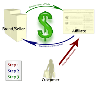 How to Earn $100-$200 Daily with Affiliate Marketing?