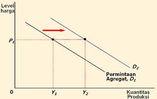 Pergeseran dan Faktor Yang Mempengaruhi Kurfa Permintaan