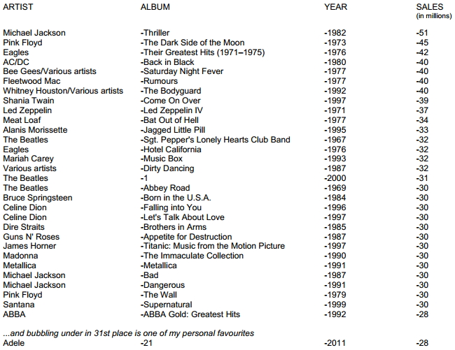 Vinyl philosophy top 30 best selling albums of all time