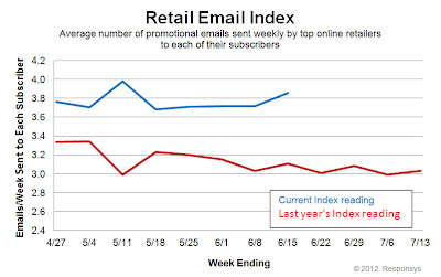 Click to view the June 15, 2012Retail Email Index larger