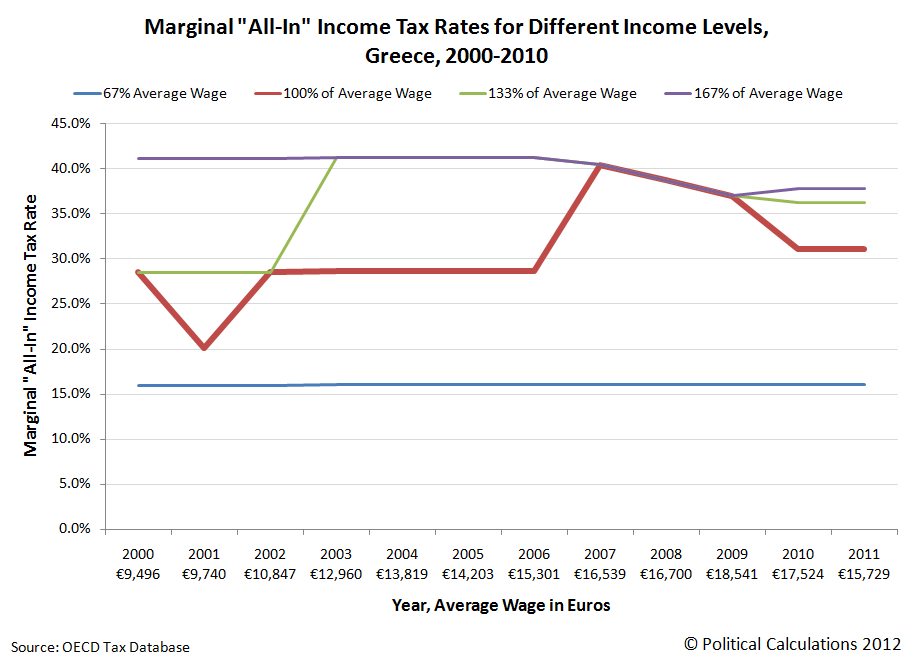 Greece: Marginal All-In Income Tax Rates, 2000-2011