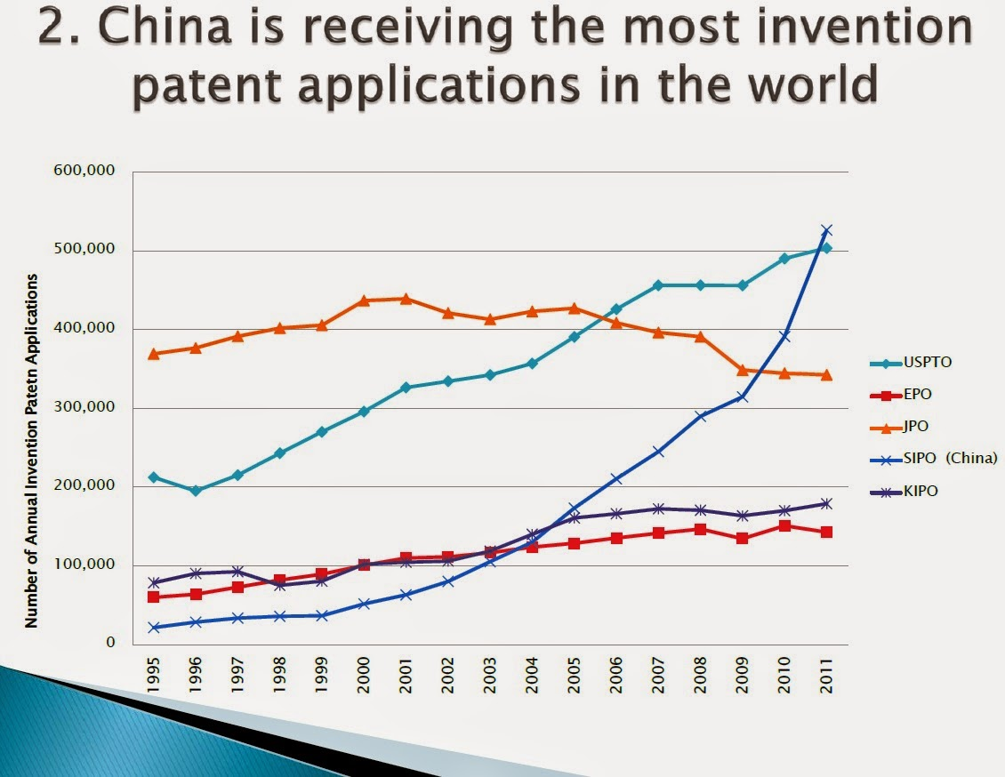 chinese innovation As chinese suppliers and managers learned the value of process innovation -- and offered foreign firms cost, scale and other production advantages -- the chinese closed the gap between r&d, product development, and production.