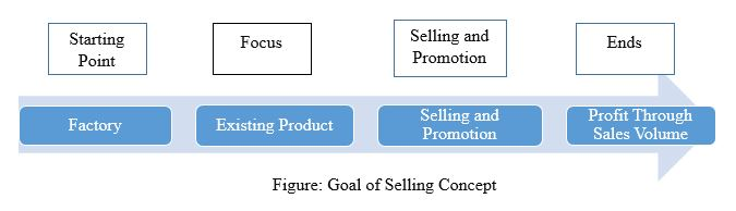 what is selling concept