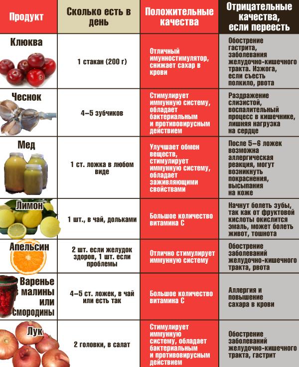 Днепре какие витамины содержатся в горчице (катафот)