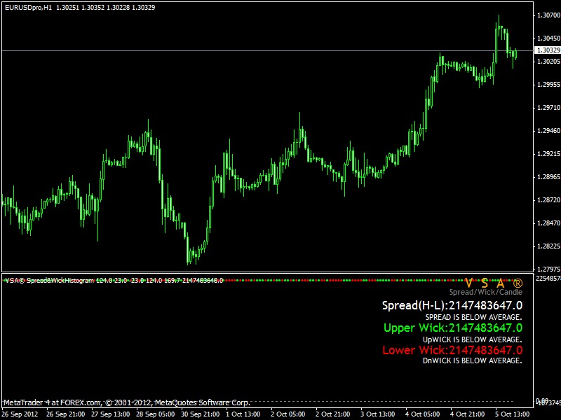 volume spread analysis forex trading