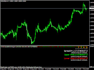 Spreads in easy forex