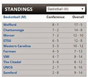 SoCon Basketball Standings