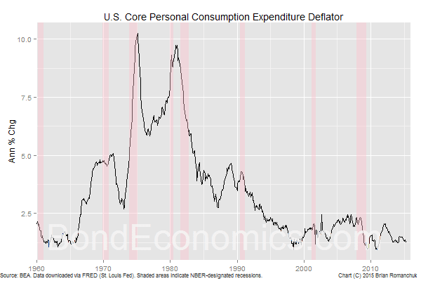 Chart: U.S. Core PCE Inflation Rate (BondEconomics.com)