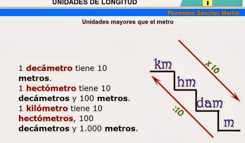 Múltiplos del metro