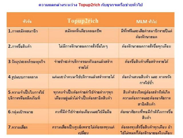 Topup2rich