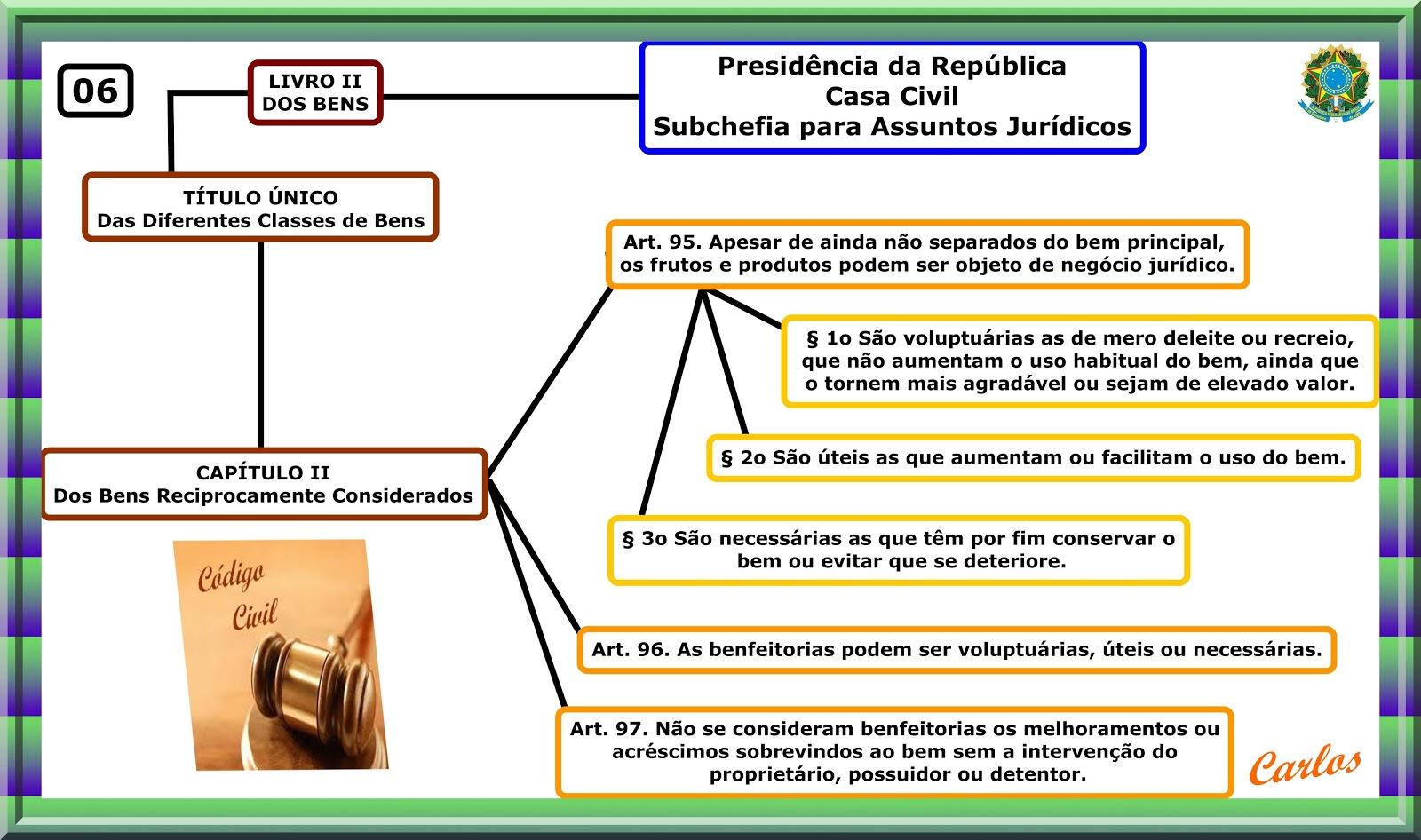 Artigo 12 do codigo civil