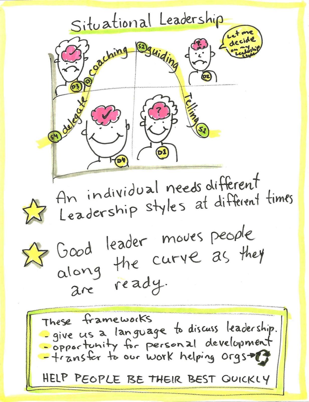 situational leadership | aha! graphic facilitation