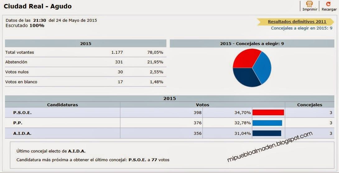 Resultados elecciones municipales 2015 agudo ciudad real for Resultados elecciones ministerio interior