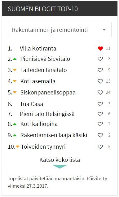 Blogit.fi TOP-10, vk13