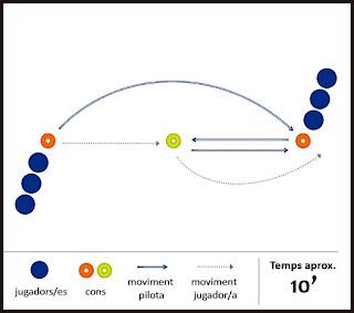 Exercici de futbol: tècnic - Circuit per a l'escalfament de partit