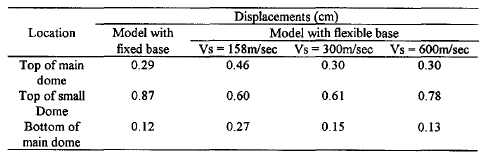 Table 4. Displacement& at critical locations in X-direction using code spectra