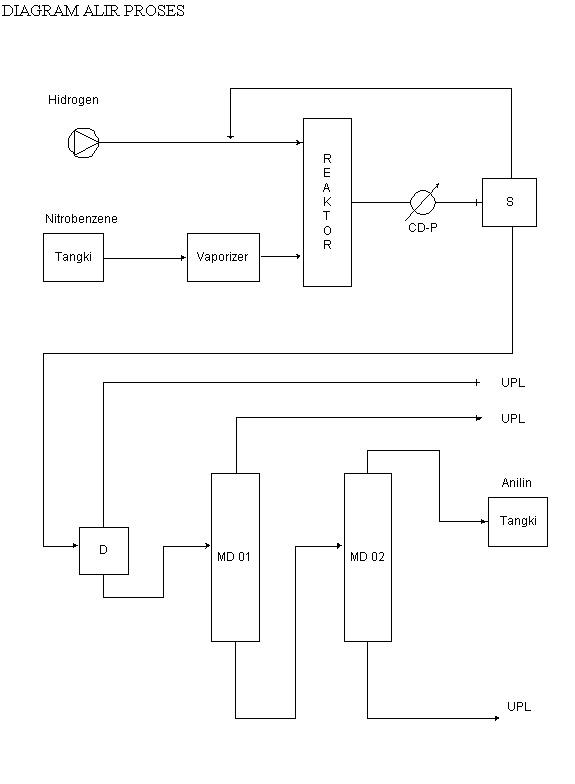 Prarancangan pabrik kimia desember 2012 hasil atas menara distilasi 02 berupa senyawa aniline yang merupakan produk kemudian ditampung di tangki produk hasil bawah yang berupa senyawa ccuart Choice Image