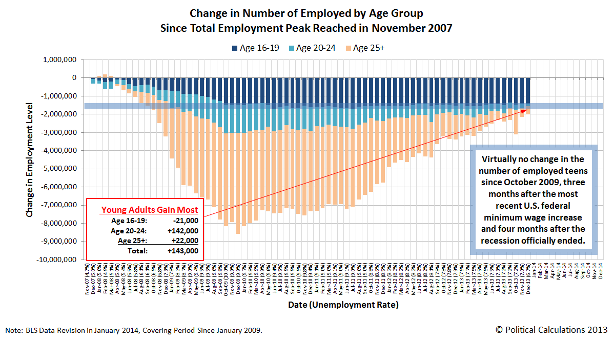 Change in Number of Employed by Age Group Since November 2007 Total Employment Peak, through December 2013