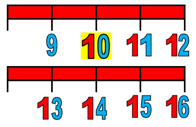 APRENDER ES DIVERTIDO 1º Y 2º: Recta numérica para colocarla en la ...