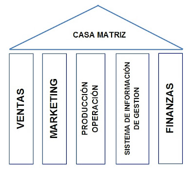 Estructura funcional-ESTRUCTURAS ORGANIZACIONALES