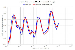 Update: Seasonal Pattern for House Prices