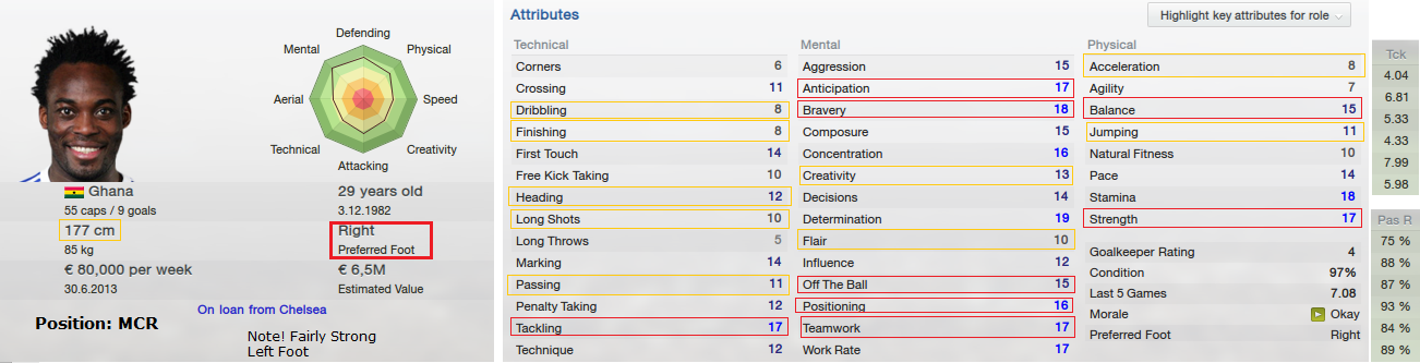 FM13 Michael Essien strength and weaknesses