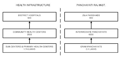 Health Infrastructure and PRI mapping