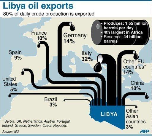 http://2.bp.blogspot.com/-DHYhGhCOv5I/TWf2-PjIgxI/AAAAAAAAAM4/UFGnCBoSkzg/s1600/libya-oil-map.jpg