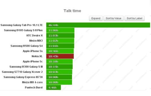 Durata batteria sulle chiamate telefoniche per Nokia XL