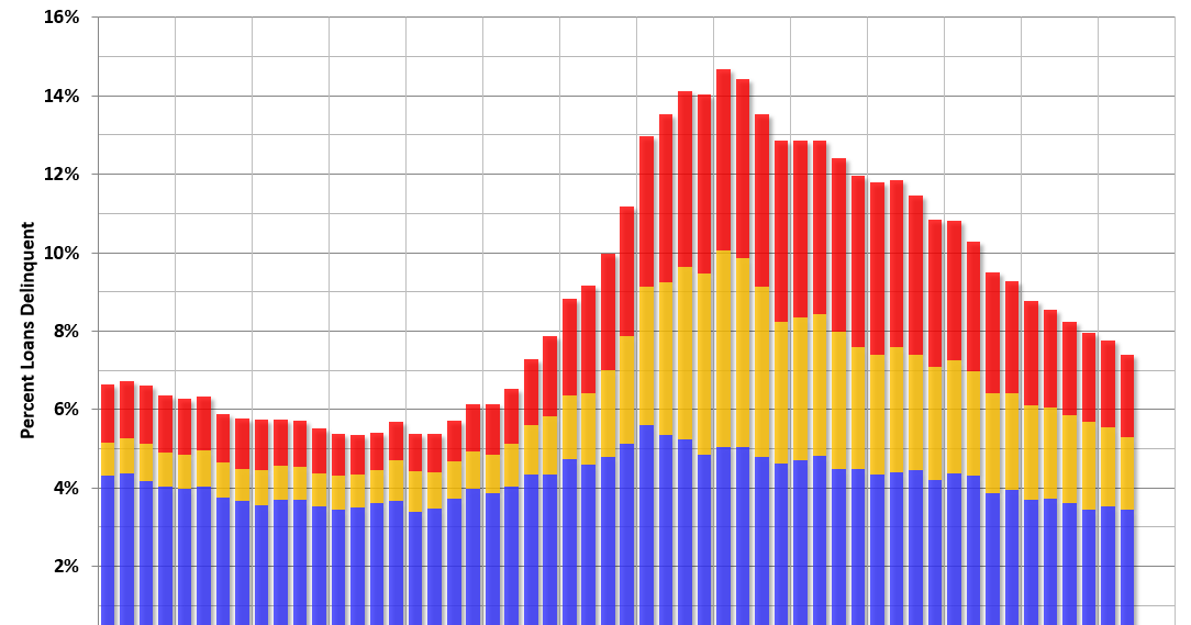 MBA: Mortgage Delinquency and Foreclosure Rates Decrease in Q2