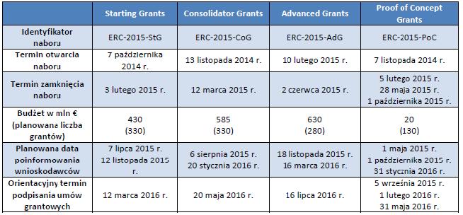 Harmonogram naboru wniosków w European Research Council 2014/2015