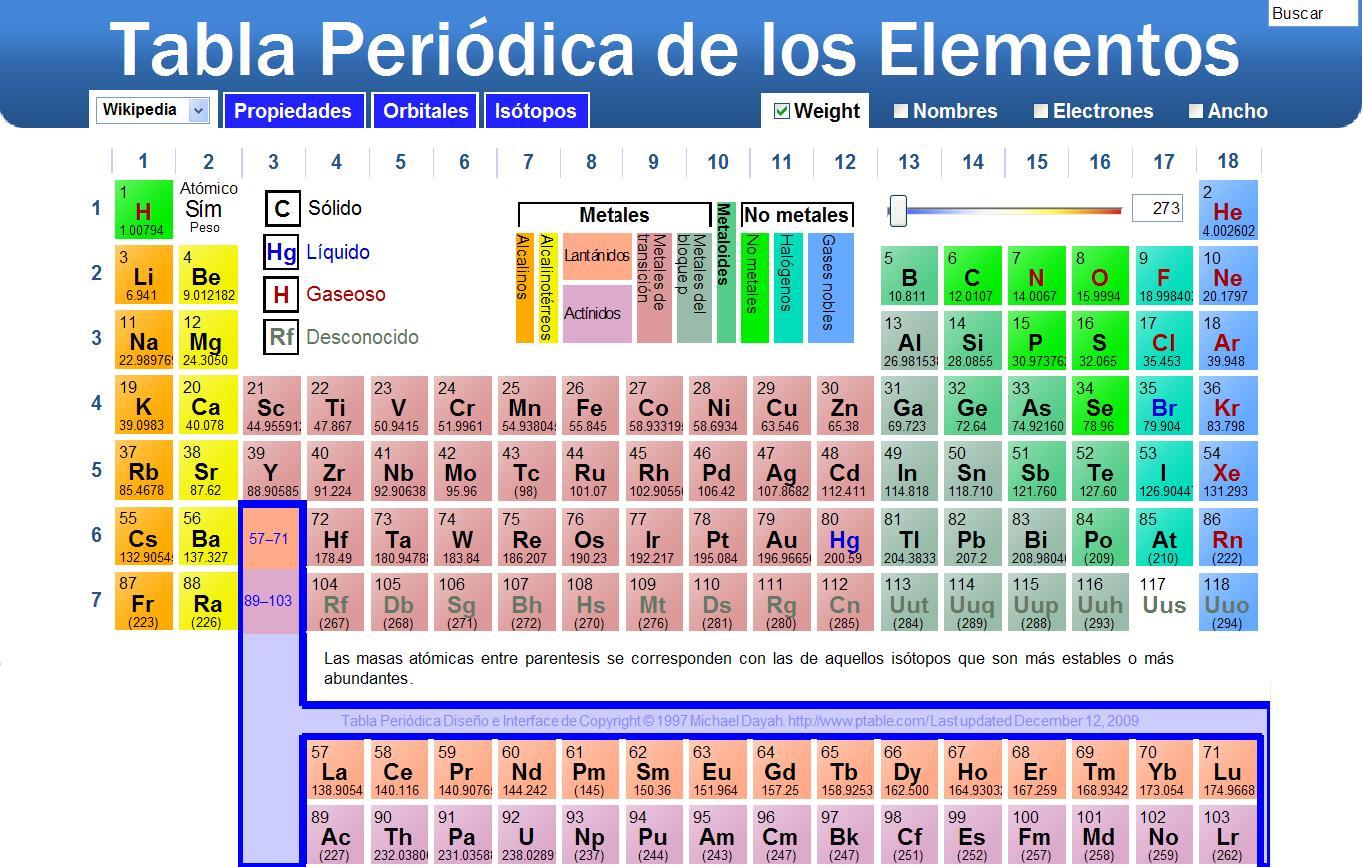 Unidad 1 quimica equipo 4 la tabla peridica es un esquema de clasificacin de datos y de todos los elementos qumicos conocidos hasta la fecha colocados por orden creciente de su urtaz Gallery