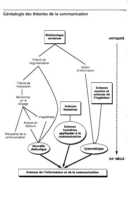 Les grandes lignes d'une généalogie des théories de la communication