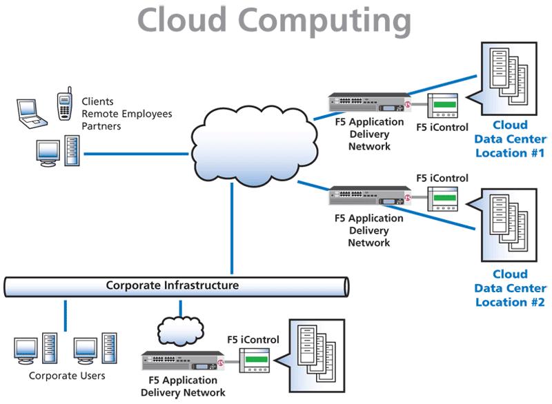 Gerbang Tekhnologi  Arsitektur    Cloud       Computing