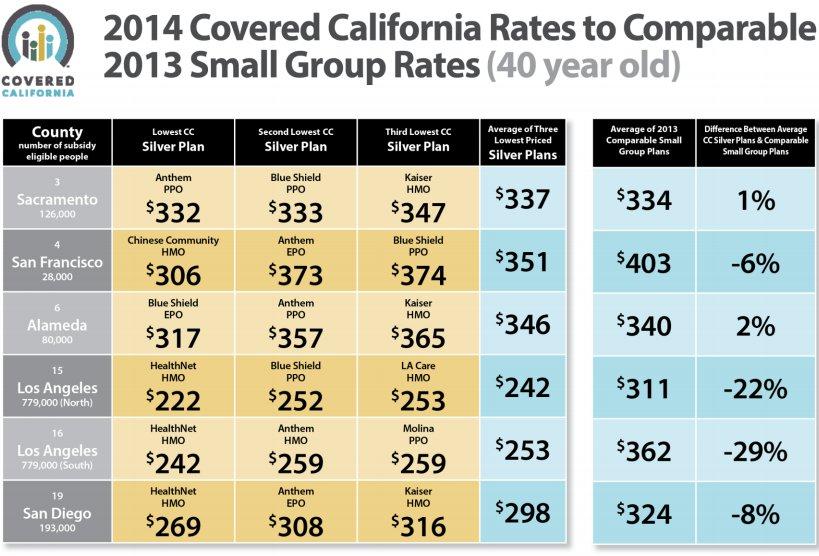 how to choose health insurance california