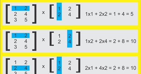 multiplication of two 2d matrix programming in c. Black Bedroom Furniture Sets. Home Design Ideas