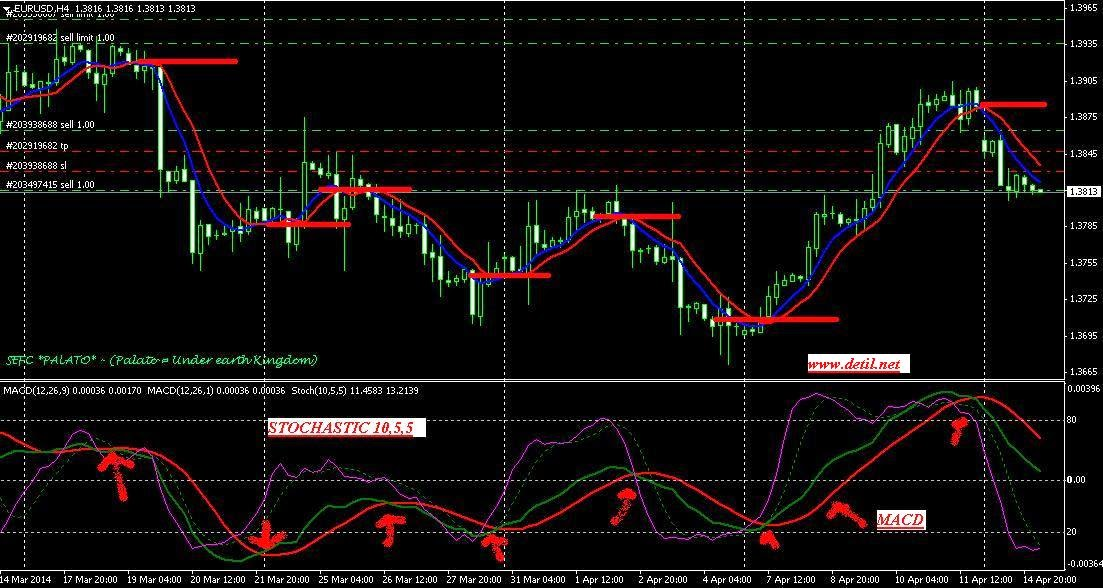 Teknik simple profit forex