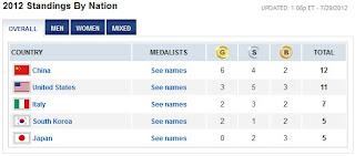 kedudukan pingat olimpik 2012