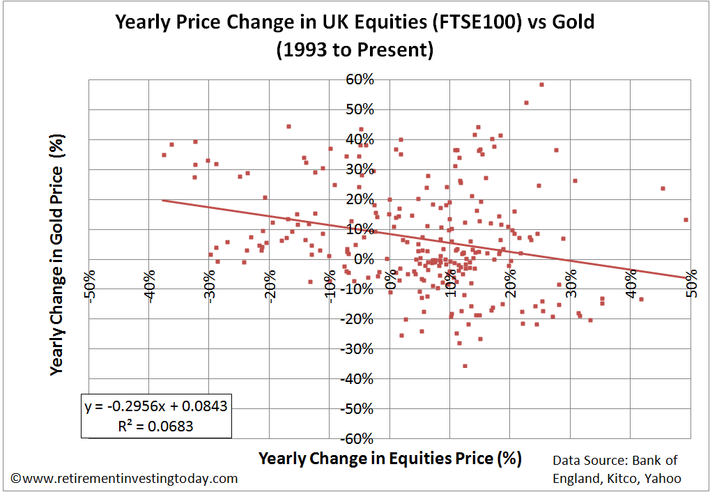 Yearly Price Change in UK Equities (FTSE100) vs Gold