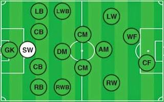 posisi pemain sepak bola (sweeper)