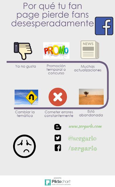 Redes Sociales, Infografía, Infographic, Social Media, Facebook, Fan Page,