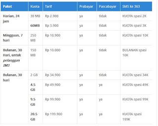 Daftar Paket Internet Indosat Paling Murah Terbaru